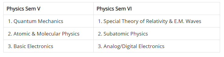 BSc 3rd Year Physics Syllabus